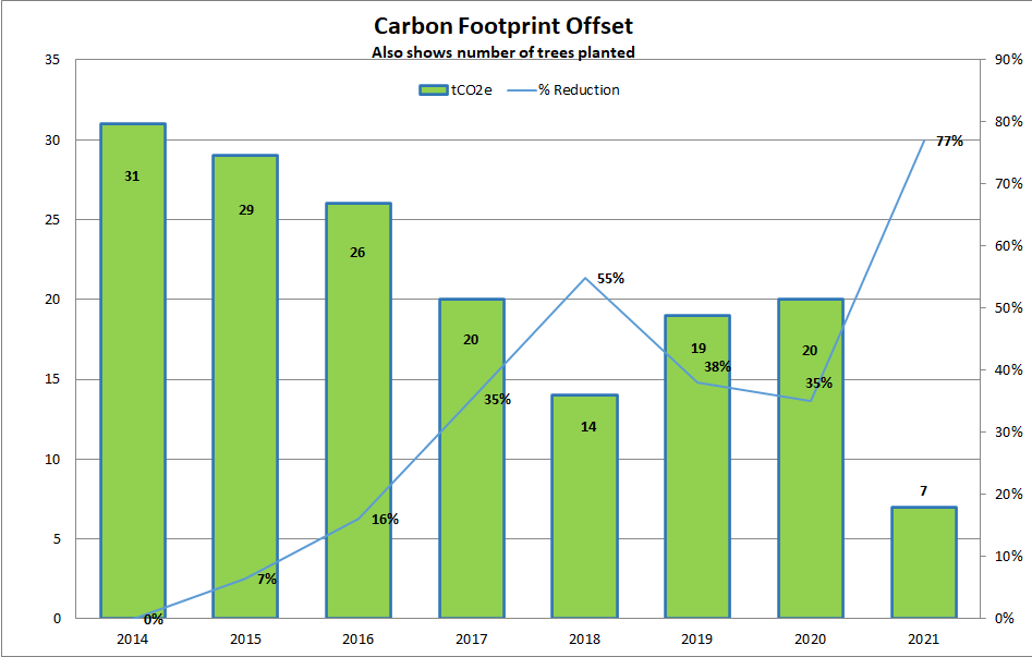 Carbpn Footprint Graph