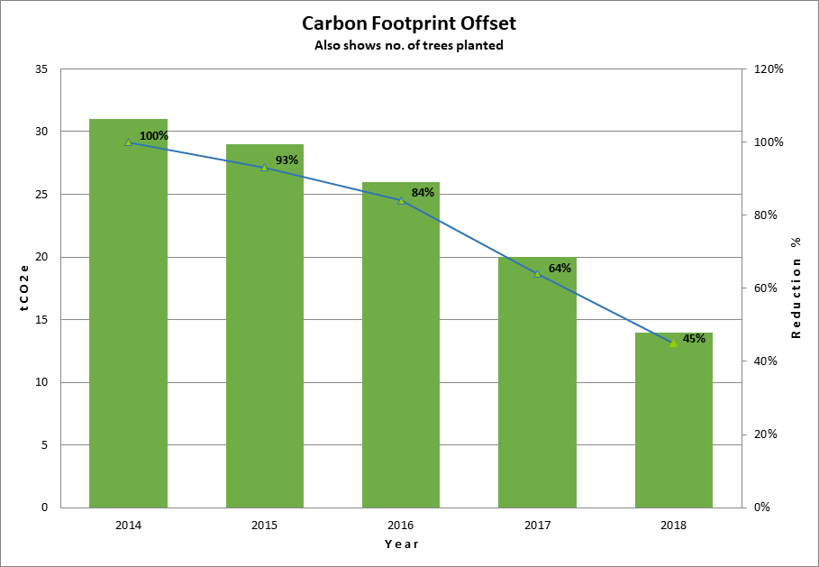 Carbpn Footprint Graph