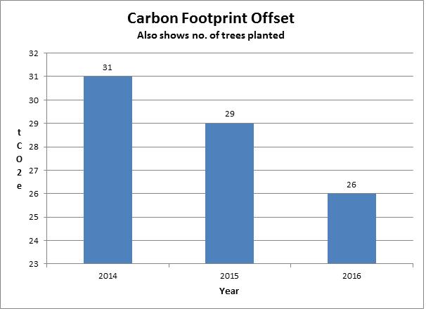 Carbon Footprint Offset